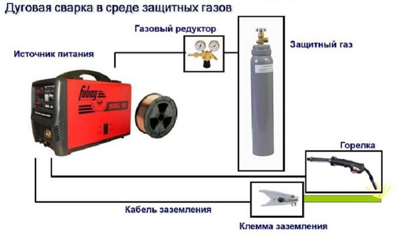 Схема дуговой сварки в среде защитных газов