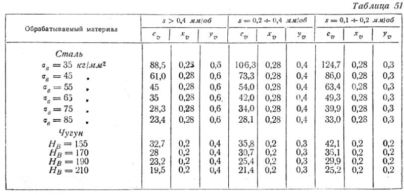 Основные факторы, влияющие на скорость резания