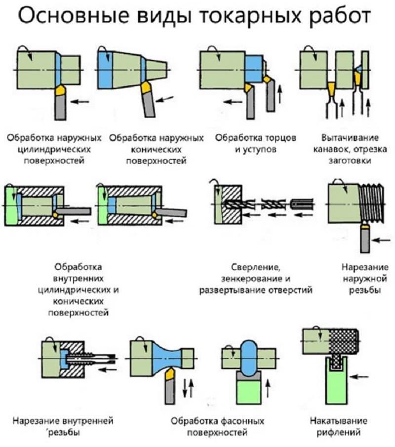 Виды токарных работ
