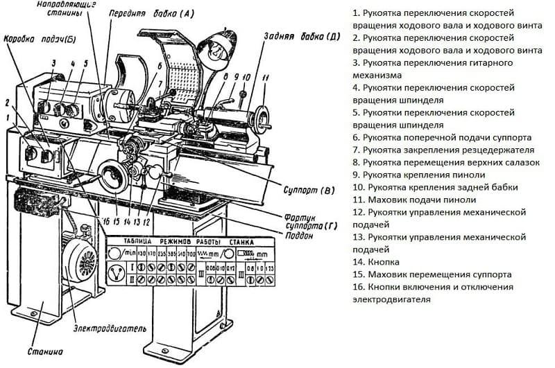 Устройство станка ТВ-4