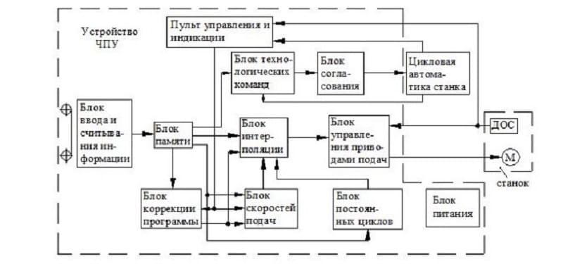 Принцип числового программного управления токарным станком