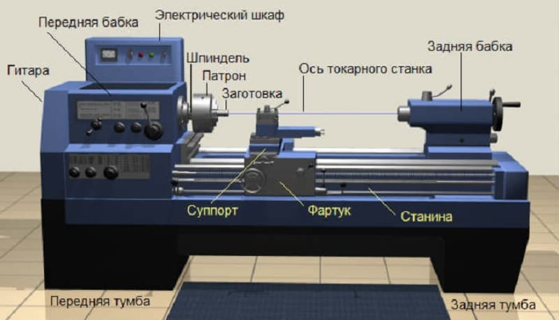Основные части токарного станка