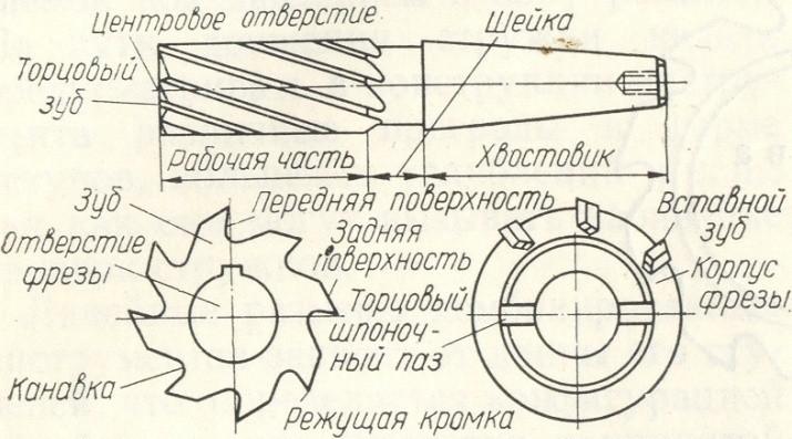 Концевая фреза назначение, классификация, ГОСТы по металлу и дереву ГОСТ, назначение, классификация