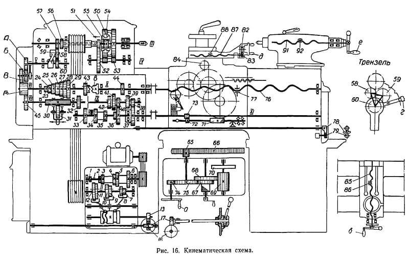 Кинематическая схема токарного станка 1Е61М