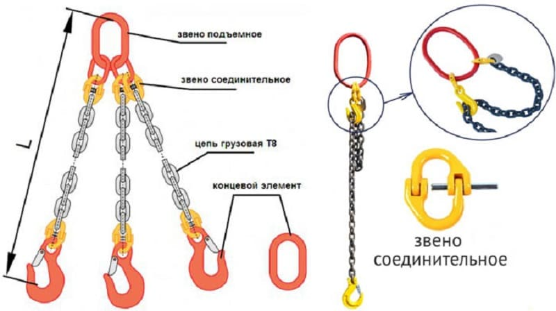 Конструкция цепной стропы