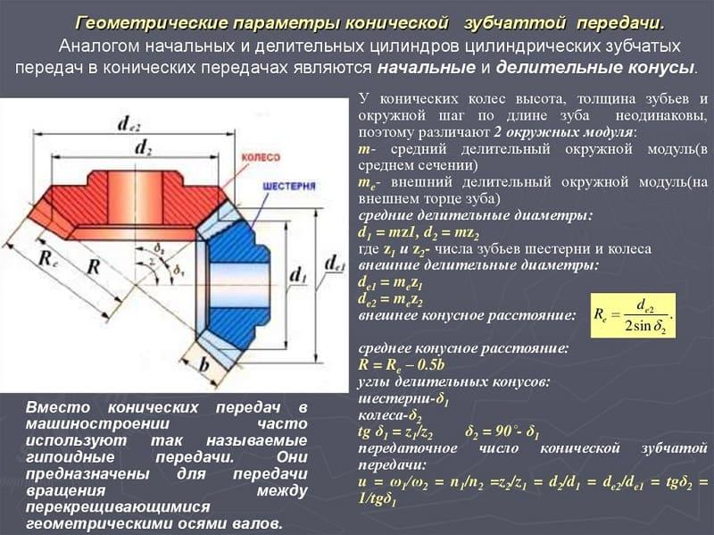 Геометрические параметры конической зубчатой передачи