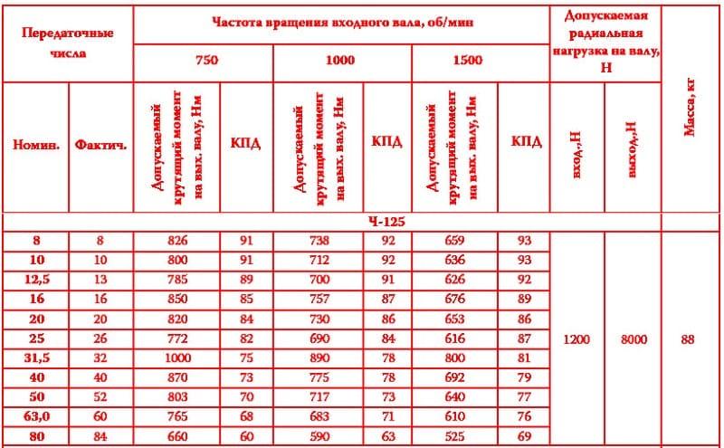 Общие характеристики червячных редукторов