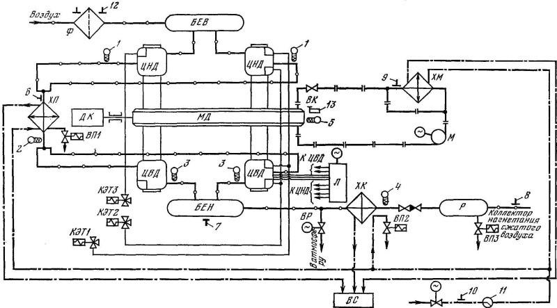 Схема теплотехнического контроля поршневого компрессора