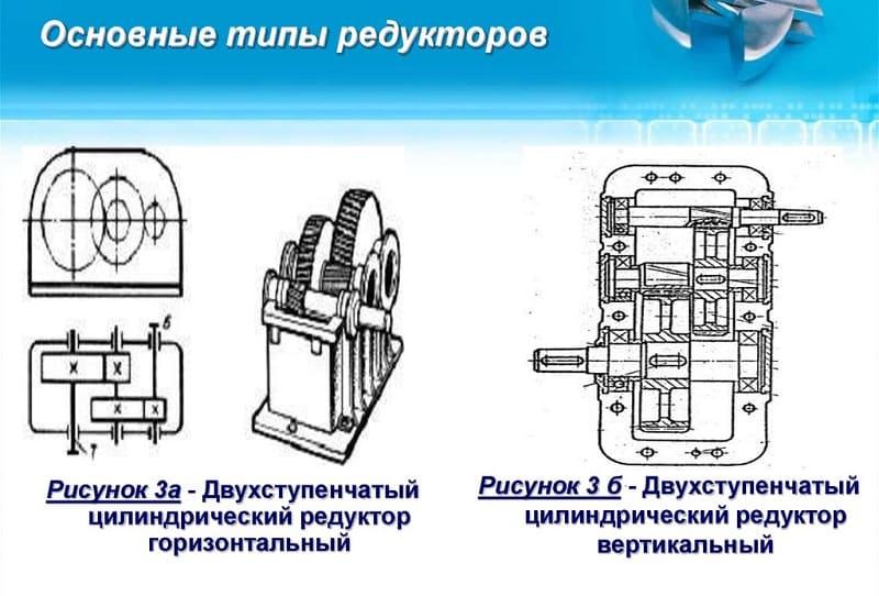 Основные типы редукторов
