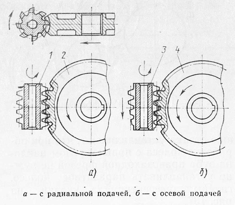 Нарезание червячных колес