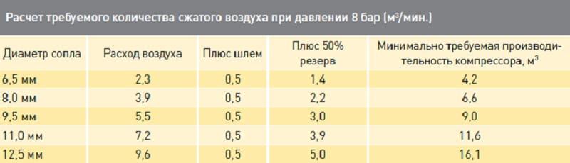 Расчет количества сжатого воздуха для компрессора