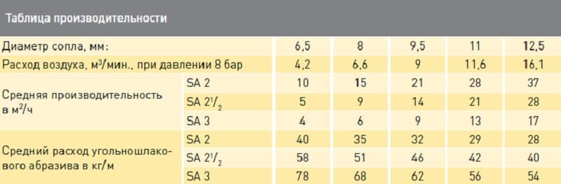 Таблица производительности компрессора