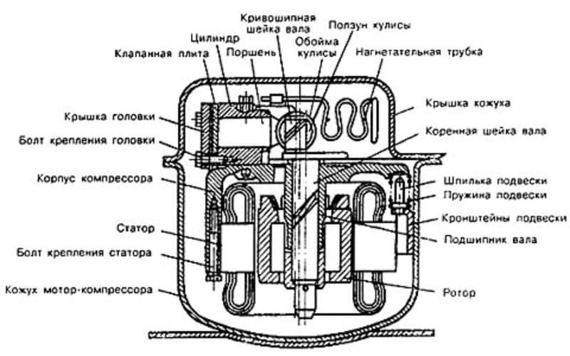 Устройство холодильного компрессора
