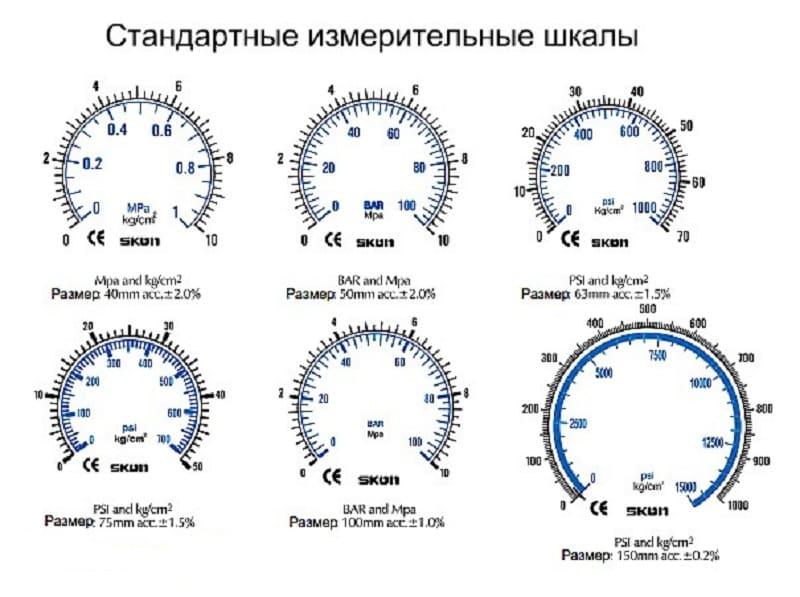 Стандартные измерительные шкалы