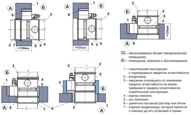Правила установки клапана в противопожарной системе