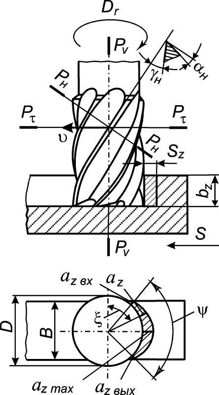 Элементы режима резания при работе концевой фрезой
