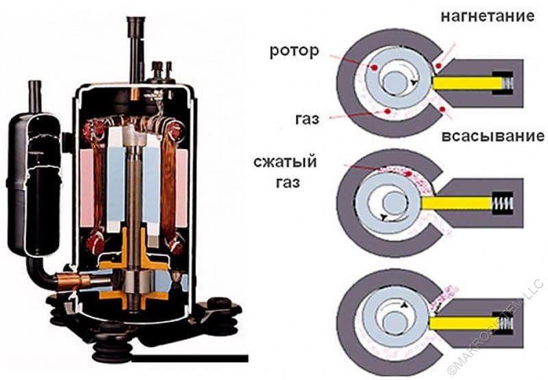 Принцип действия роторного компрессора