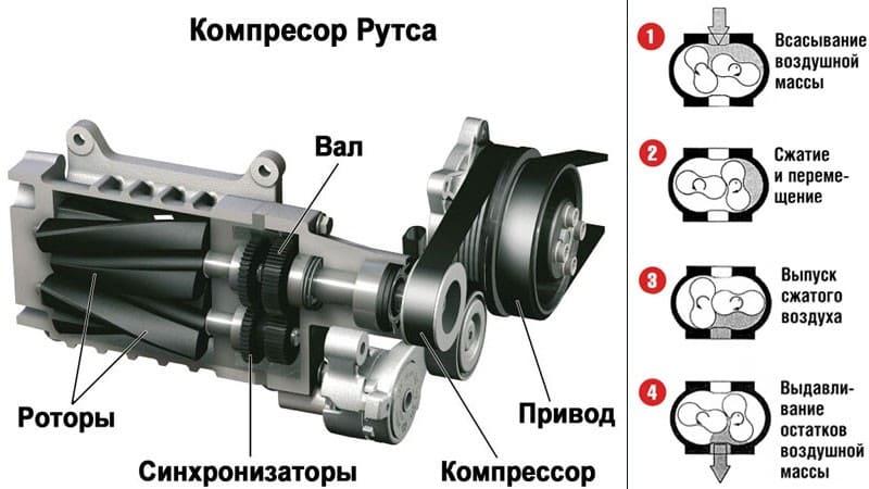 Устройство роторного компрессора
