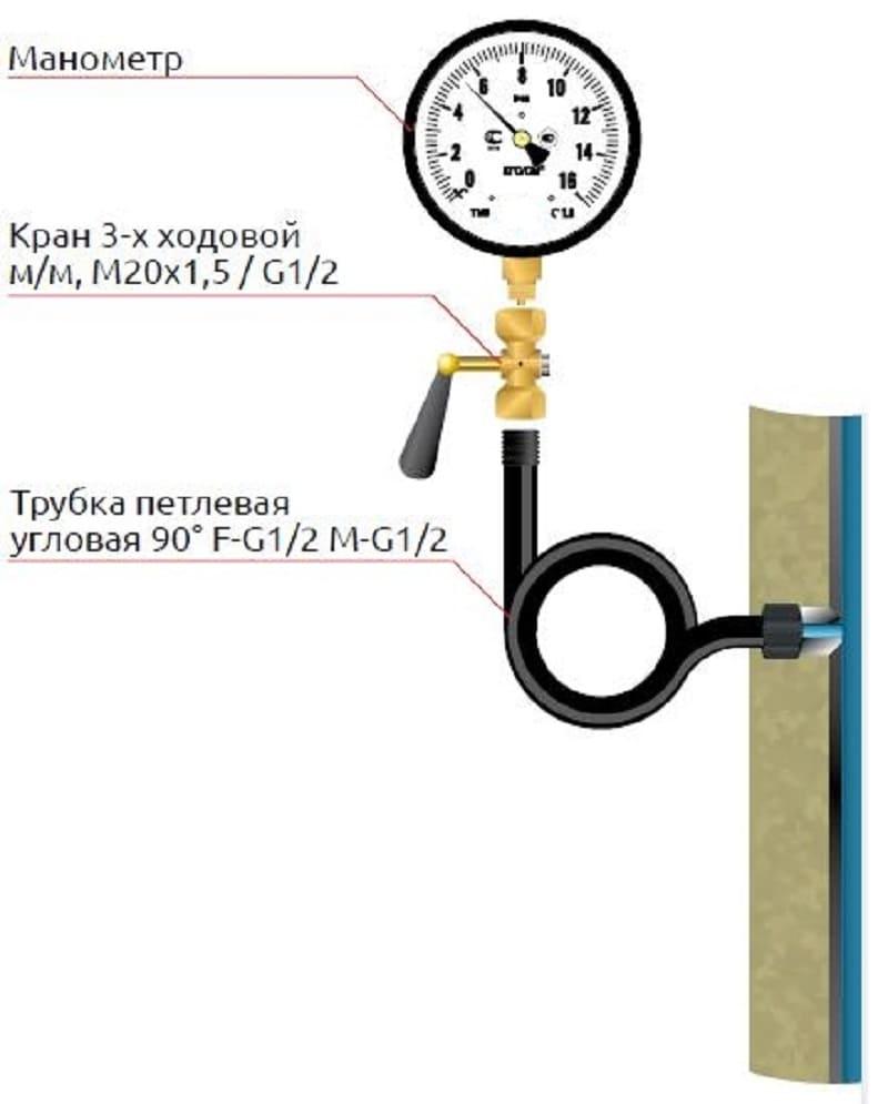 Способ установки на трехходовой кран