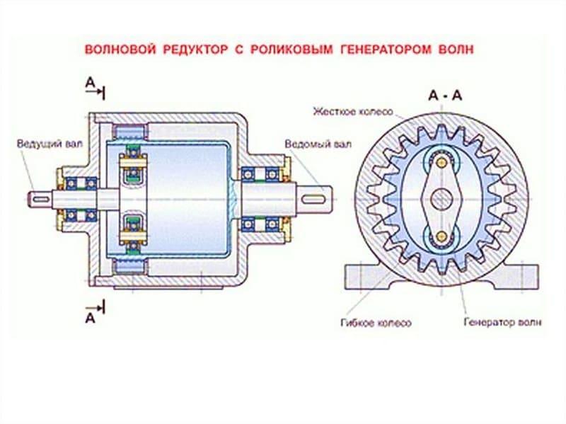 Устройство волнового редуктора