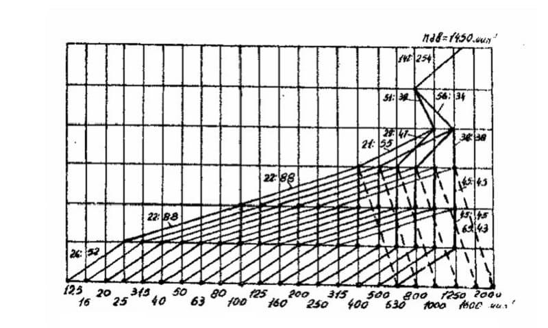 График расчета частоты вращения шпинделя