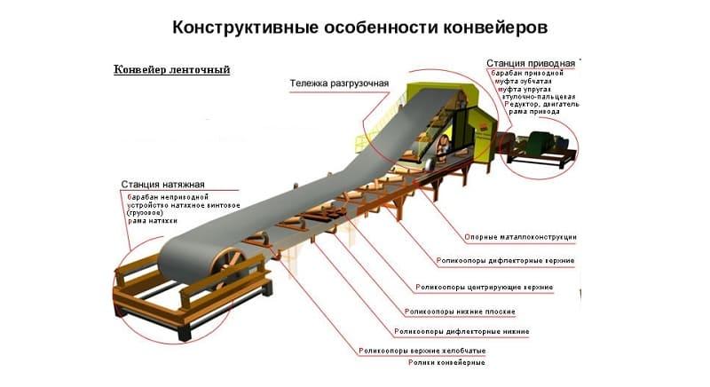 Все о конвейерах с картинками транспортер подборщик тп 50 крот