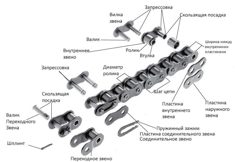 Подробное описание конструкция цепи