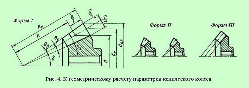 Геометрические расчеты параметров зубчатого колеса