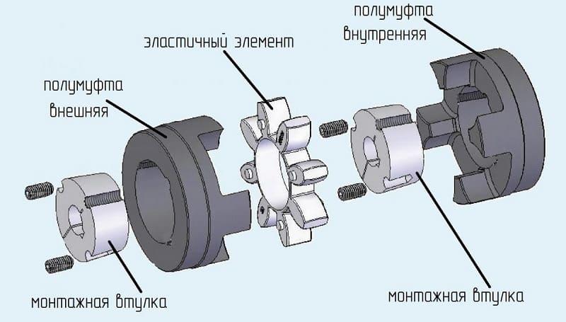Строение кулачковой муфты