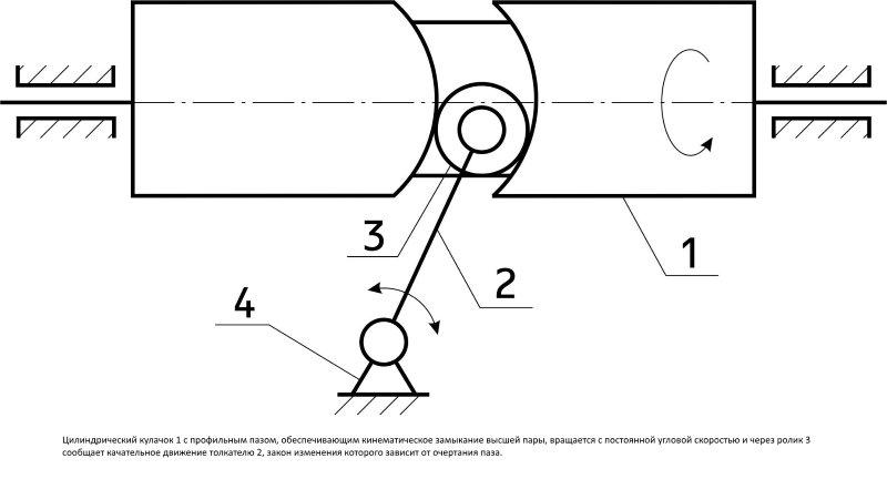 Кулачковый механизм виды и типы, принцип работы