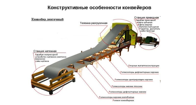 Схемы горных конвейеров 3d модели ленточный конвейер