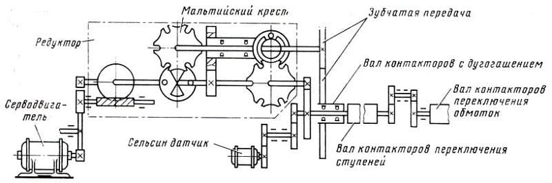 Принцип действия мальтийского механизма