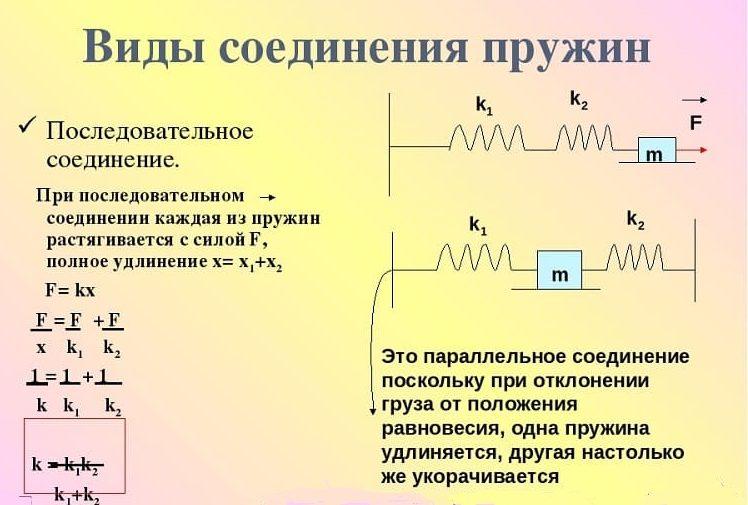 Виды соединения пружин