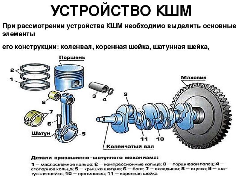 Устройство КШМ
