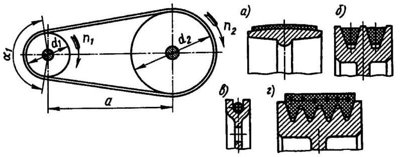 Схема ременной передачи