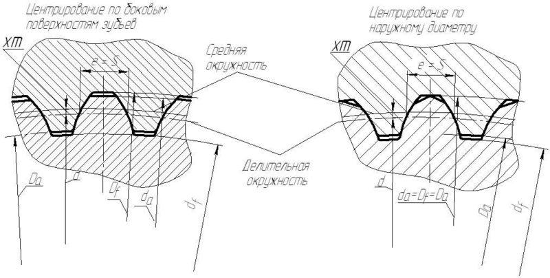 Центрирование шлицевых соединений