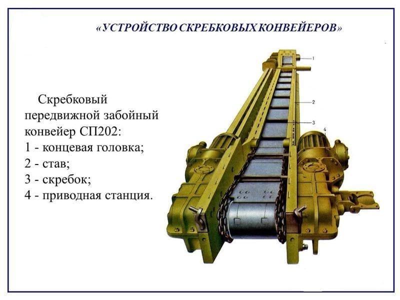 Скребковый конвейер характеристики запчасти фольксваген транспортер цены
