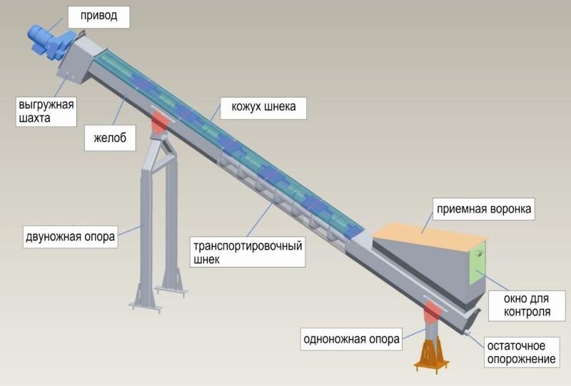 Схема транспортера