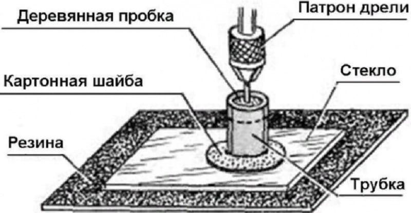Принцип сверления стекла