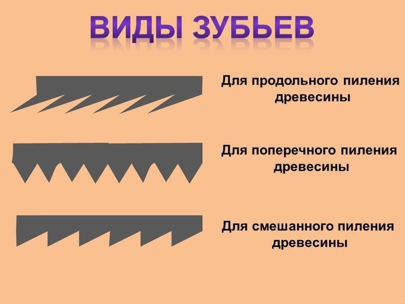 Виды зубьев