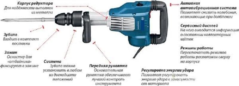 Принцип работы отбойного молотка электрического