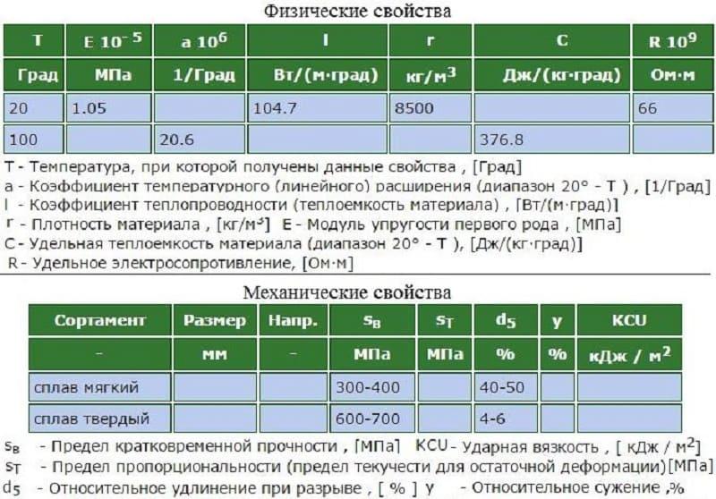 Физические и механические свойства сплава томпак