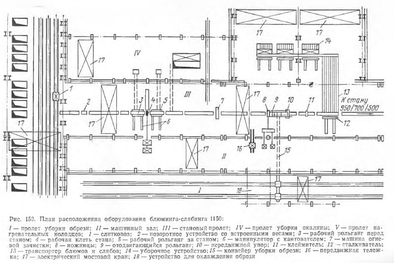 План оборудования блюминга-слябинга