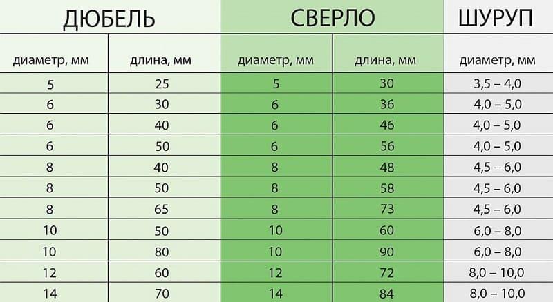 Таблица для подбора сверла под дюбель и шурупа