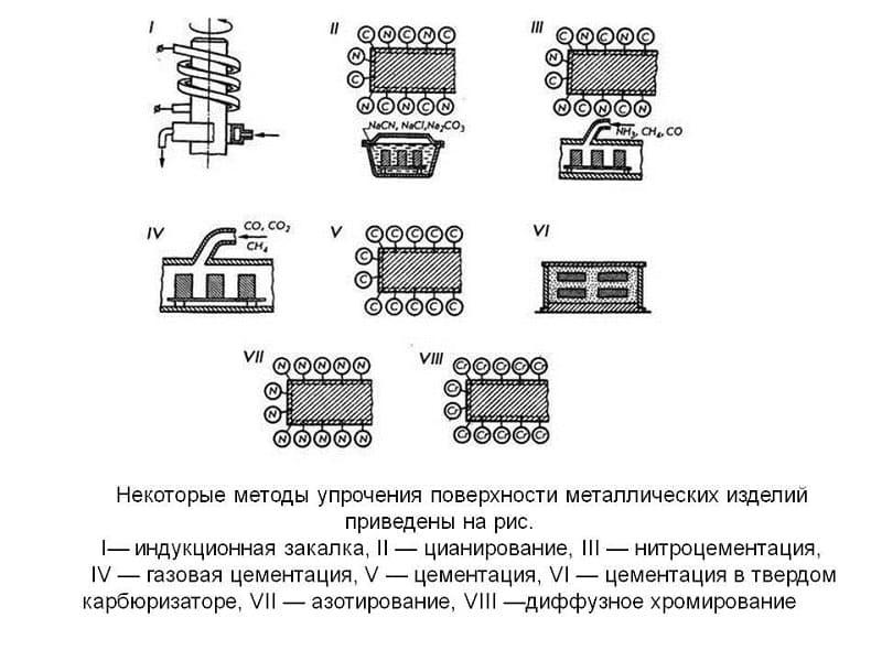 Карбонитрирование стали технология, свойства, оборудование