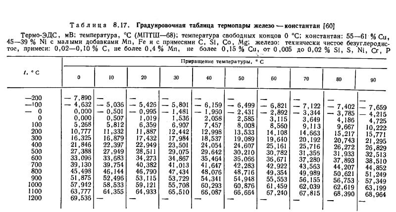 Состав константана и таблица пары железо-константан