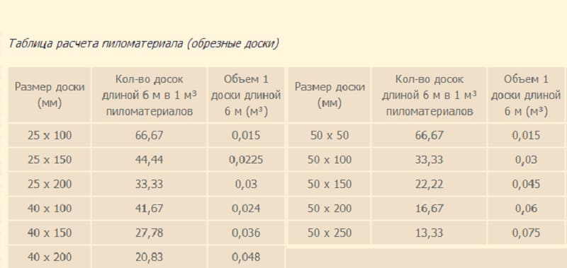 Кубатурник пиломатериала определение, формулы расчета, таблицы