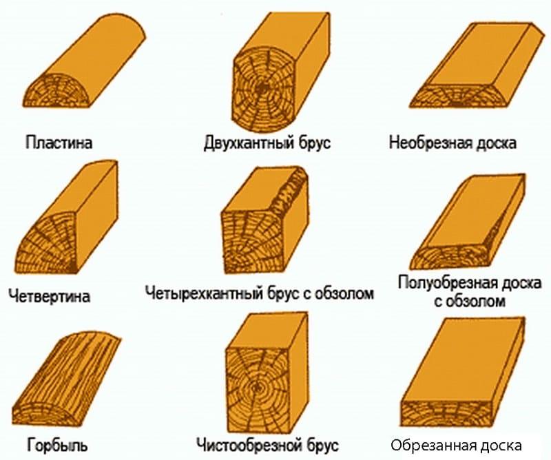 Классификация лесоматериалов по форме распила