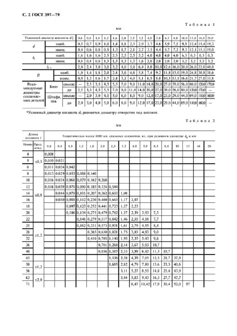 Размеры шплинтов по ГОСТ