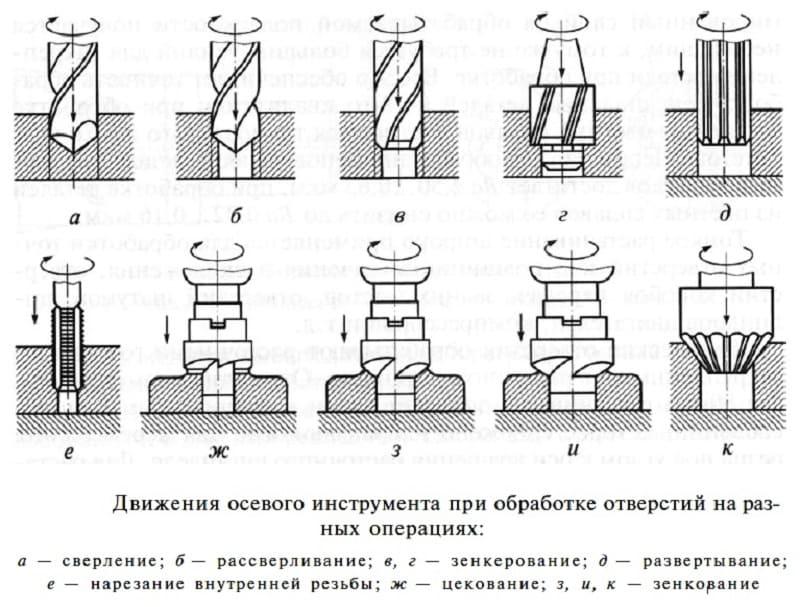Зенкерование отверстий назначение, виды, процесс, отличие от зенкования